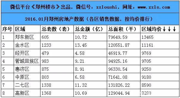 2016.1月郑州楼市数据:80个房企/100个住宅等