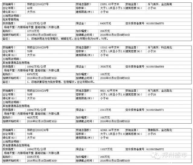 3.2土拍 | 亚星盛世、正弘澜庭叙、胜岗城改启、杨金产业园