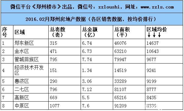 2016.2月郑州楼市数据:房企/住宅/写字楼