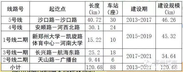 郑州轨道交通2050年远期规划公示,哪些变化和你有关?
