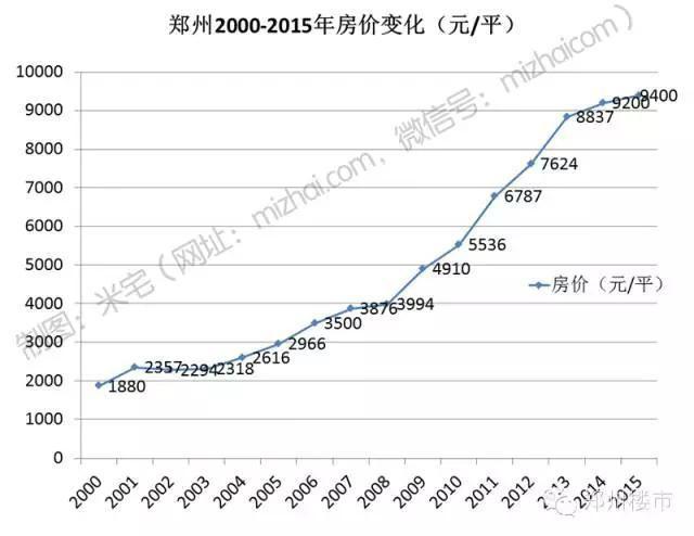 大数据真相|15年来,我们的房价每年涨,但真的升值了吗?