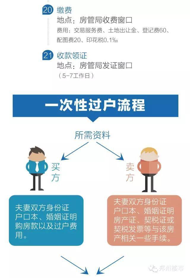 二手房过户流程:按揭商业贷款过户流程/一次性过户流程等