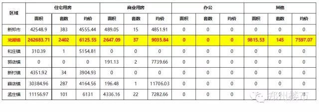 2016.3月及第1季度新郑龙湖镇房地产市场数据分析(套数/