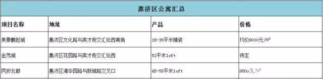 公寓盘点|郑州7大区域38个项目位置、产品、价格汇总