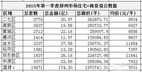 对比2015和2016年第一季度的数据,郑州市场有何变化?