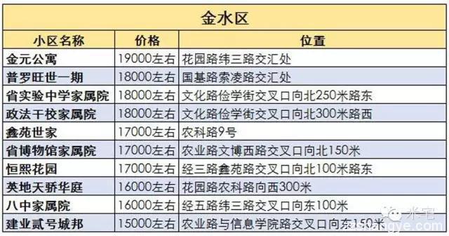 盘点郑州8大区域高售价的二手房小区,给购房者带来什么启示?