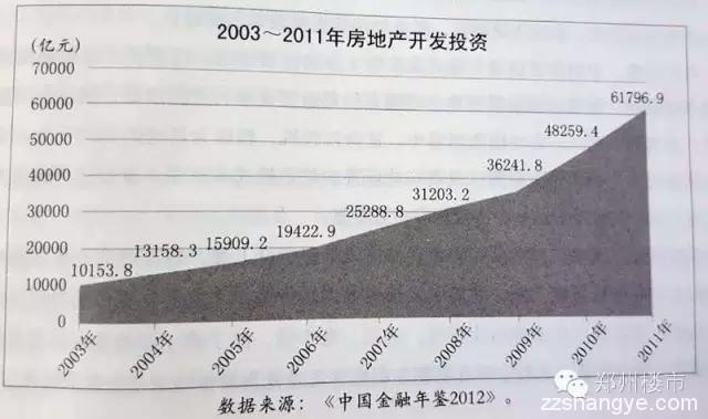 房价是如何一步步上涨并弄死中国实体经济的?