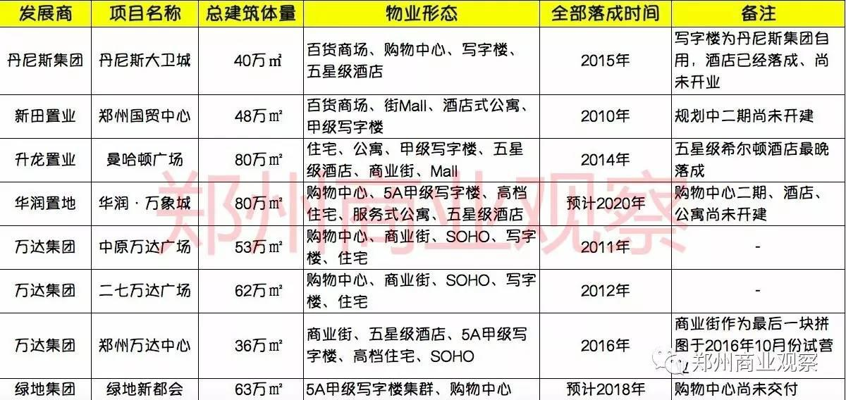 2018年计划新开18座购物中心,竞争激烈的郑州商业哪些值得关注?